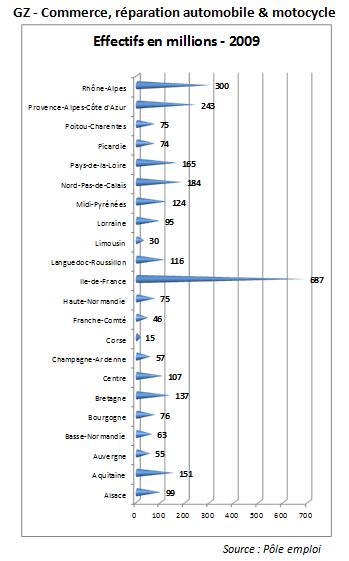 analyse sectorielle sur le e