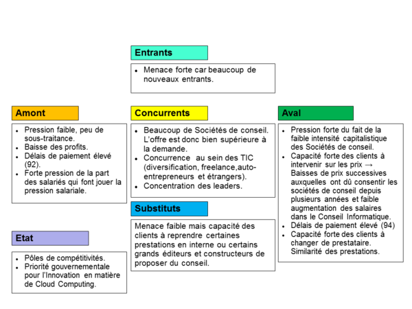 Analyse sectorielle tp intd - Analyse concurrentielle porter ...