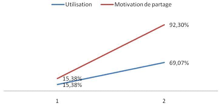 CIDE 2011 Rabat Belgaid Graphe1.jpg