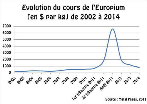 Evolution europium.png