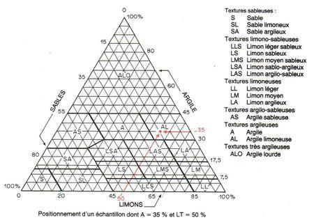 Granulometrie Et Diagrammes De Texture Les Mots De L Agronomie