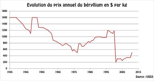 Béryllium cours.png
