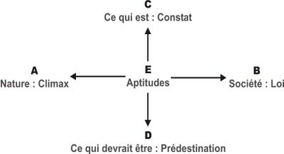 acceptions du mot vocation