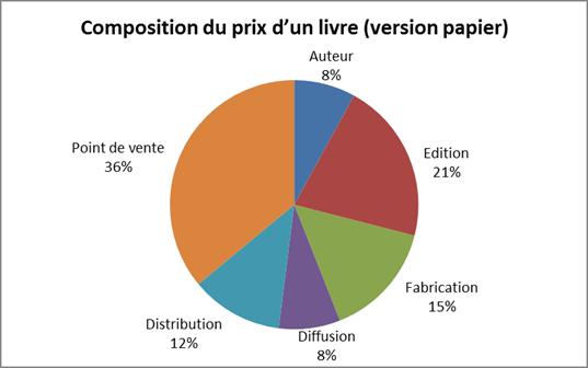 Composition du prix d'un livre.png