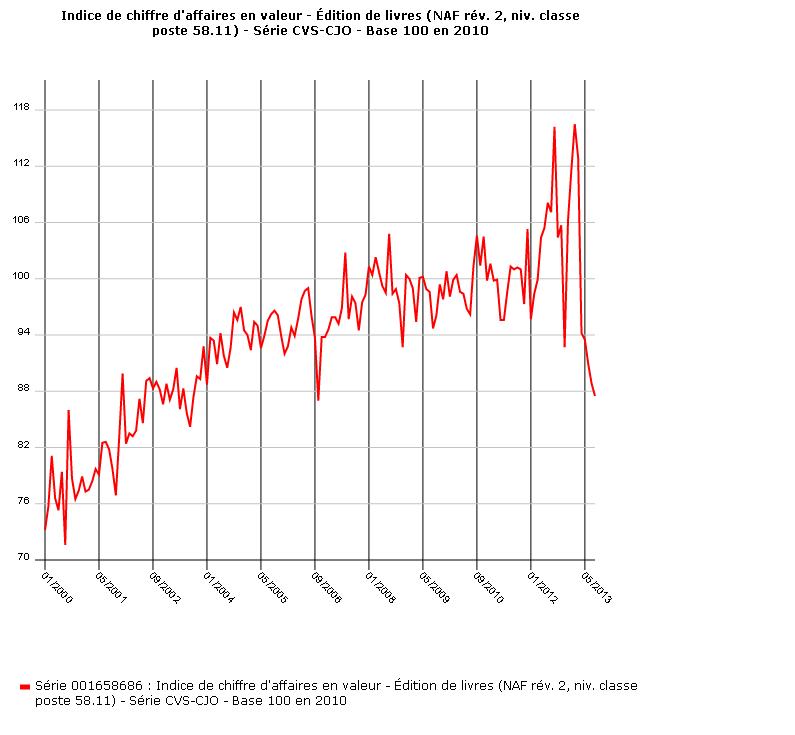 INSEE CA graphique bdm - copie.png