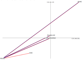 Diagr stat marge stream.png