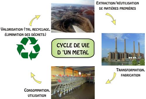 Cycle de vie mstr.png