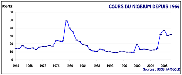 Cours du niobium de 1964 à 2010.png