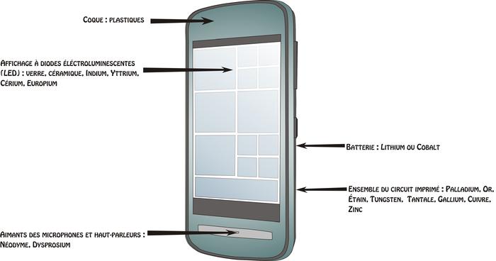 Métaux dans un smartphone.png